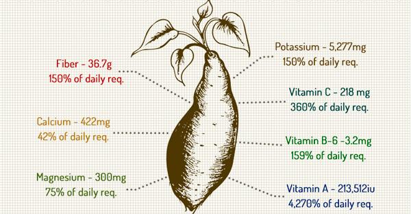 How sweet is a sweet potato