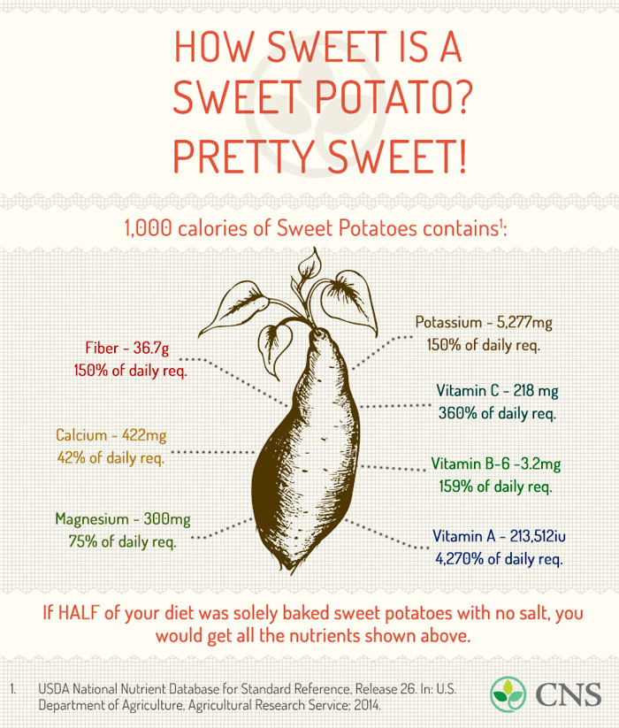 How Sweet Is A Sweet Potato Pretty Sweet Center For Nutrition Studies