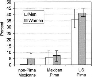 Prevalence of type 2 diabetes in non-Pima Mexicans, Mexican Pima Indians, and U.S. Pima Indians